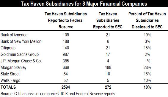 tax-haven-subs-big-8-ctj